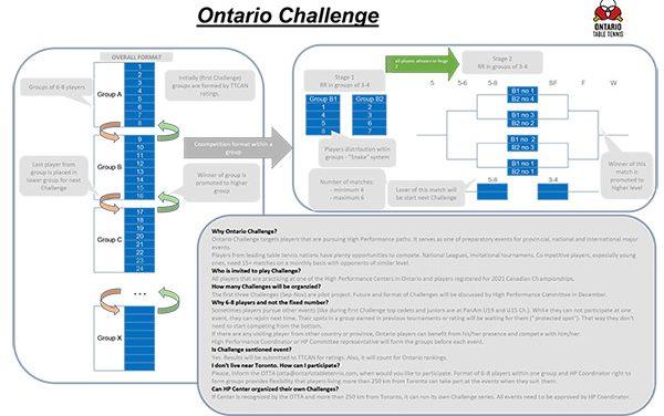 2021 ONTARIO CHALLENGE